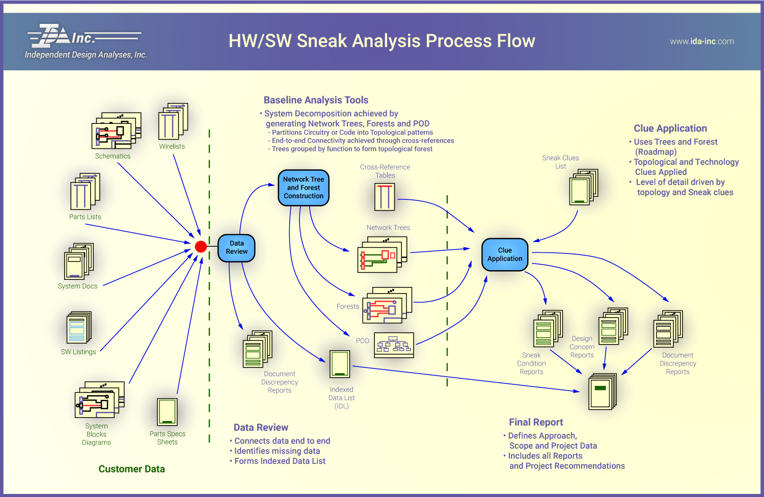 Hardware Software Sneak Analysis Process Flow - IDA Inc