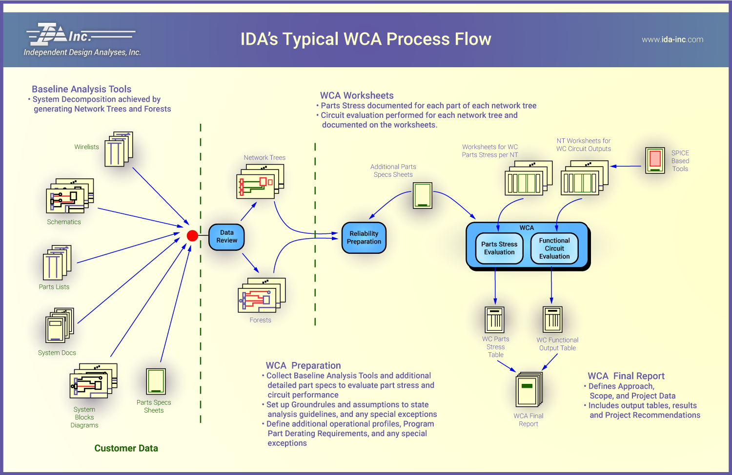 Worst Case Analysis Process Flow - IDA Inc