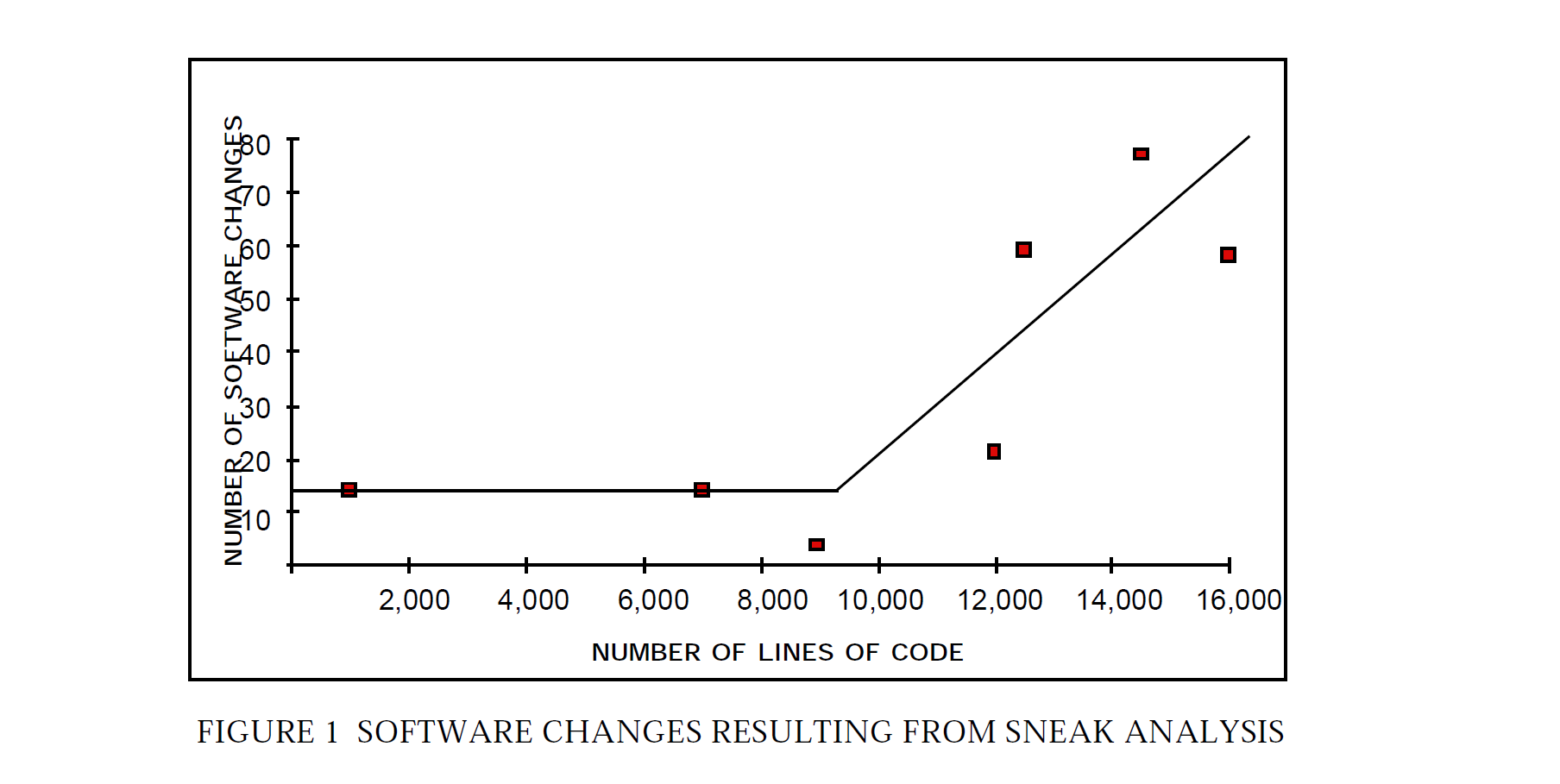IDA Inc - Software Changes Resulting From Sneak Analsys