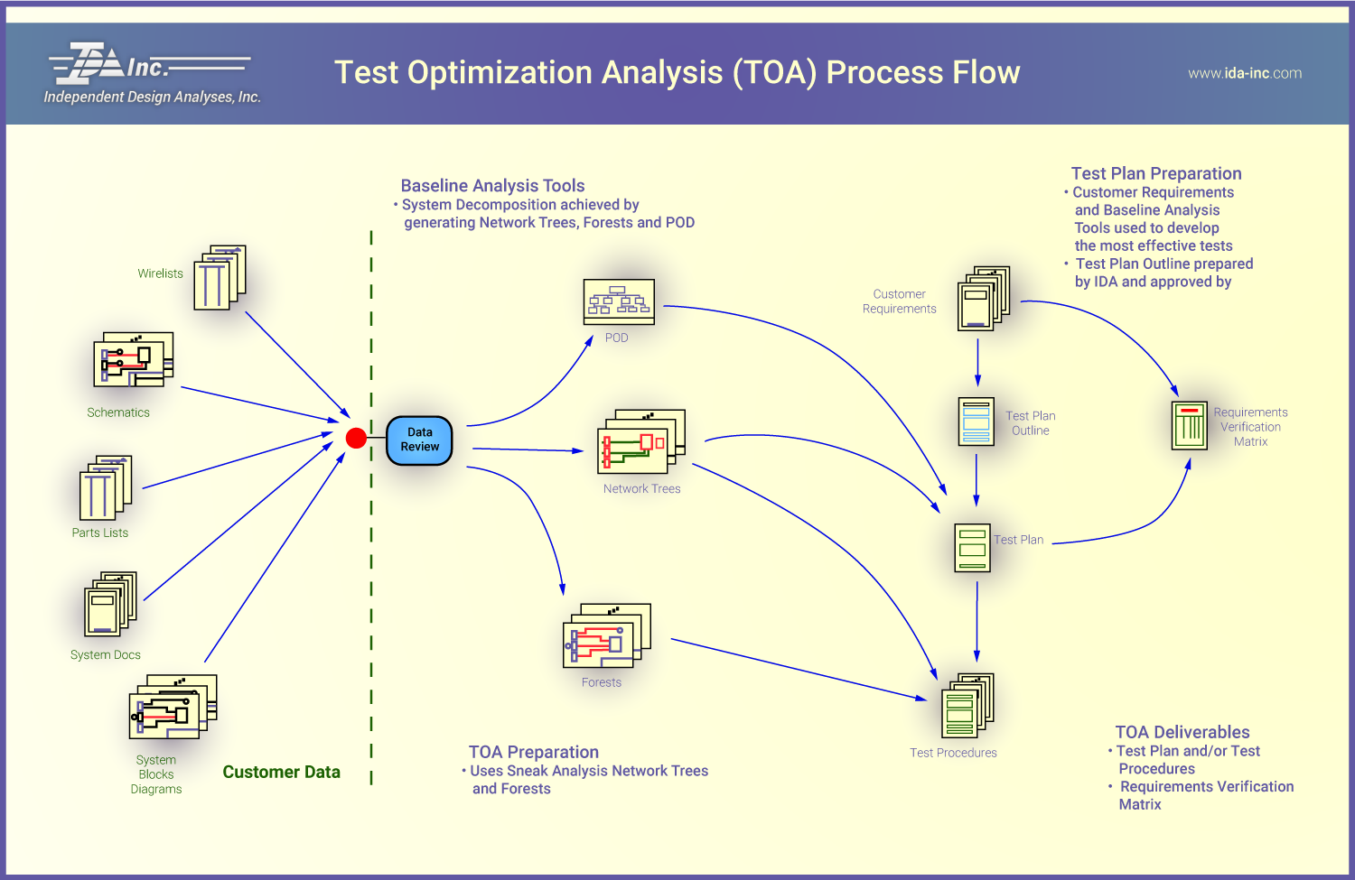 Test Optimization Analysis Process Flow - IDA Inc